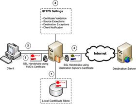 Kiểm tra máy chủ mạng riêng ảo TMG 2010 - Phần 3: Cấu hình TMG Firewall làm L2TP/IPsec Remote Access VPN Server