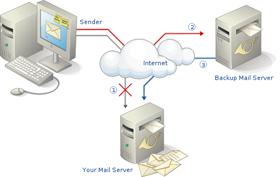 Thiết lập Mail Server trên nền tảng Debian