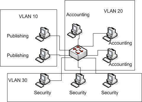 Mạng VLAN là gì?