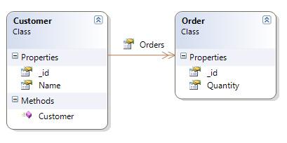 cấu trúc bảng của MongoDB