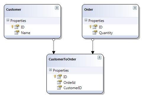 cấu trúc bảng của SQL Server