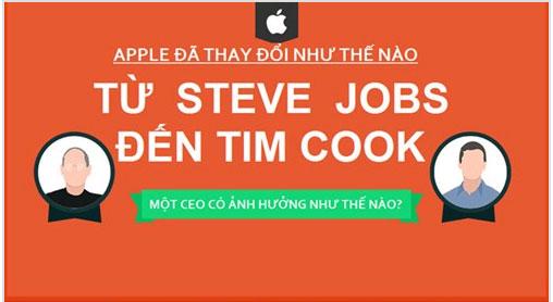 Phong cách điều hành của Steve Jobs và Tim Cook khác gì nhau?