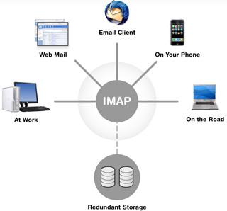Di chuyển hộp thư giữa các máy chủ IMAP với IMAP TOOLS