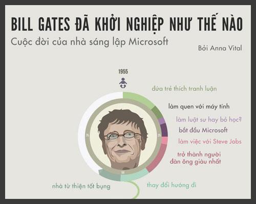 Bill Gates đã khởi nghiệp như thế nào?
