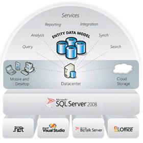 Giới thiệu về SQL Server Reporting Services