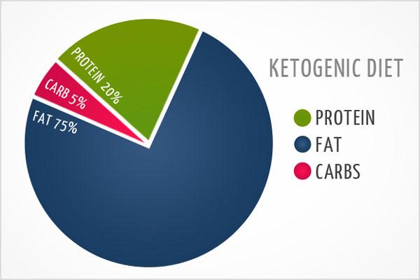 Nguyên tắc Ketogenic