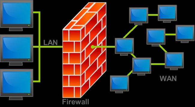 Tường lửa (Firewall)