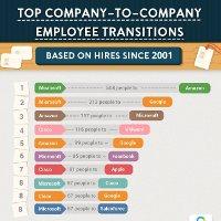 """Top 10 công ty công nghệ trả thu nhập """"khủng"""" nhất cho nhân viên"""