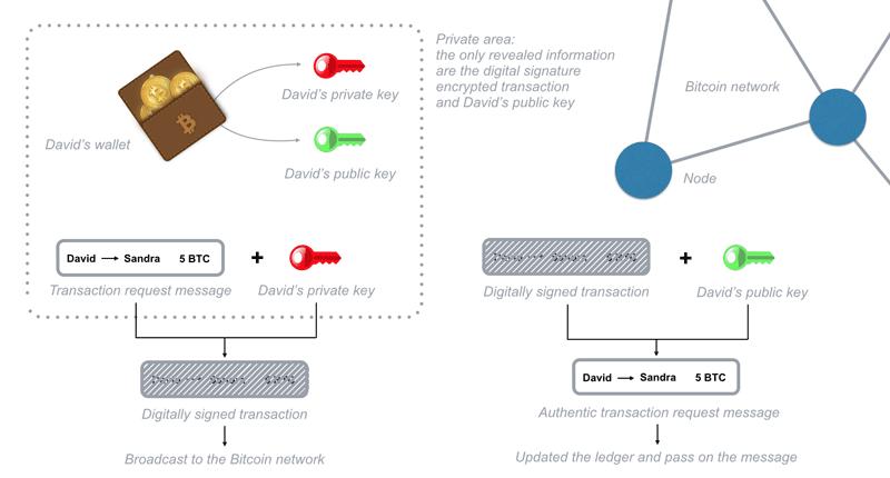 Mã hoá giao dịch chữ ký số đơn giản hóa