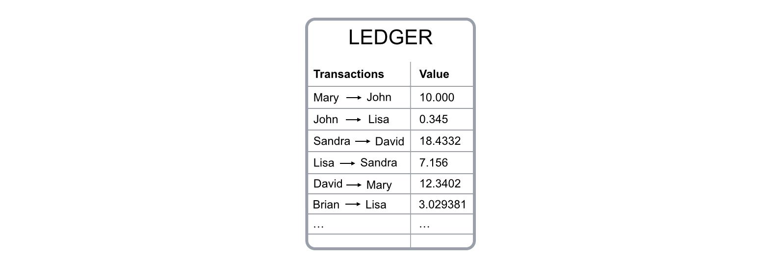 Sổ cái Bitcoin