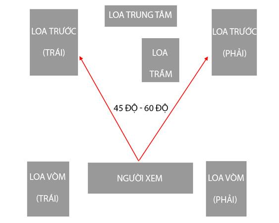 Cách sắp xếp dàn máy 5.1 để có chất lượng âm thanh hoàn hảo.