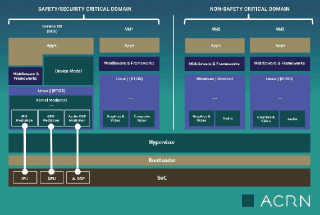 Sơ đồ cấu trúc dự án ACRN
