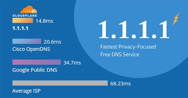 So sánh tốc độ Internet của DNS 1.1.1.1 với các DNS phổ biến khác