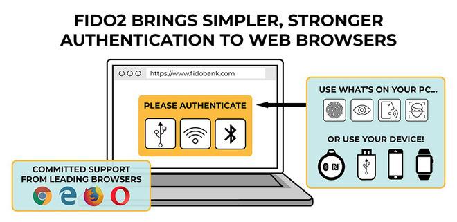 Giải pháp bảo mật mới của W3C