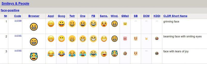 Biểu tượng cảm xúc hiển thị khác nhau trên các thiết bị