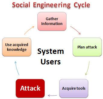 Social engineering hoạt động ra sao?