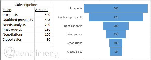 Cách tạo biểu đồ hình phễu trong Excel, Outlook, PowerPoint và Word 2016