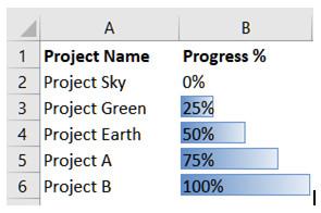 Tiến trình dự án