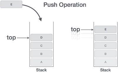 Hoạt động PUSH trong cấu trúc dữ liệu ngăn xếp