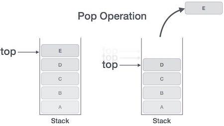 Hoạt động POP của cấu trúc dữ liệu ngăn xếp