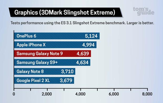 Kiểm tra hiệu năng xử lý đồ họa bằng 3D Mark Slingshot Extreme 3.1 score