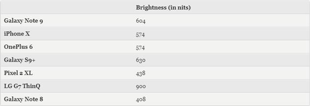 Bài kiểm tra về độ sáng và dải màu sRGB